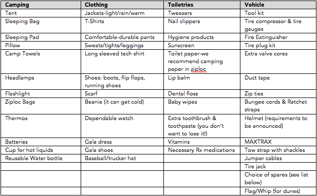 FAQ Packing List Table